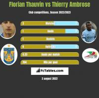 Florian Thauvin vs Thierry Ambrose h2h player stats
