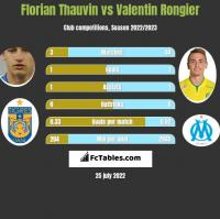 Florian Thauvin vs Valentin Rongier h2h player stats