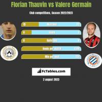 Florian Thauvin vs Valere Germain h2h player stats