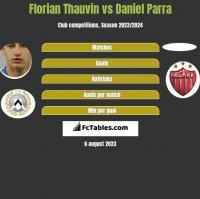 Florian Thauvin vs Daniel Parra h2h player stats