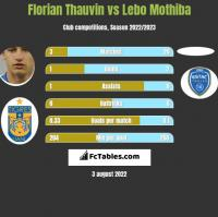Florian Thauvin vs Lebo Mothiba h2h player stats