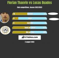 Florian Thauvin vs Lucas Buades h2h player stats