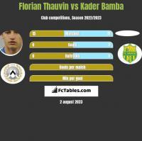 Florian Thauvin vs Kader Bamba h2h player stats