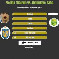 Florian Thauvin vs Abdoulaye Dabo h2h player stats
