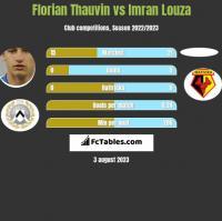 Florian Thauvin vs Imran Louza h2h player stats