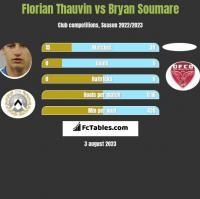 Florian Thauvin vs Bryan Soumare h2h player stats