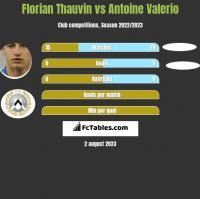 Florian Thauvin vs Antoine Valerio h2h player stats