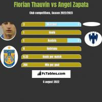 Florian Thauvin vs Angel Zapata h2h player stats