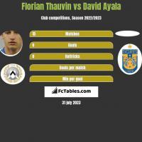 Florian Thauvin vs David Ayala h2h player stats