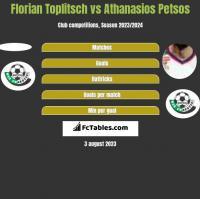 Florian Toplitsch vs Athanasios Petsos h2h player stats