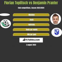 Florian Toplitsch vs Benjamin Pranter h2h player stats