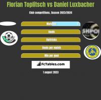 Florian Toplitsch vs Daniel Luxbacher h2h player stats