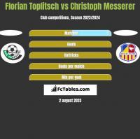 Florian Toplitsch vs Christoph Messerer h2h player stats