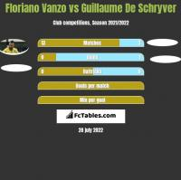 Floriano Vanzo vs Guillaume De Schryver h2h player stats