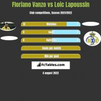 Floriano Vanzo vs Loic Lapoussin h2h player stats