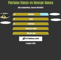 Floriano Vanzo vs George Ganea h2h player stats