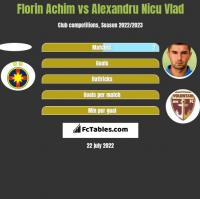 Florin Achim vs Alexandru Nicu Vlad h2h player stats