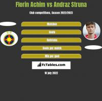 Florin Achim vs Andraż Struna h2h player stats