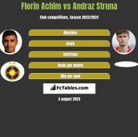 Florin Achim vs Andraz Struna h2h player stats