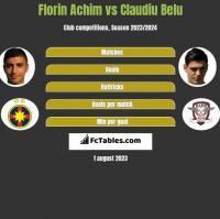 Florin Achim vs Claudiu Belu h2h player stats
