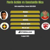 Florin Achim vs Constantin Nica h2h player stats