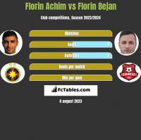 Florin Achim vs Florin Bejan h2h player stats