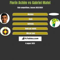 Florin Achim vs Gabriel Matei h2h player stats