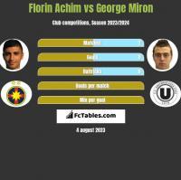 Florin Achim vs George Miron h2h player stats