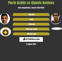 Florin Achim vs Giannis Kontoes h2h player stats