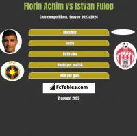 Florin Achim vs Istvan Fulop h2h player stats