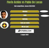 Florin Achim vs Pablo De Lucas h2h player stats