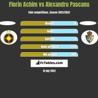 Florin Achim vs Alexandru Pascanu h2h player stats