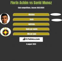 Florin Achim vs David Munoz h2h player stats