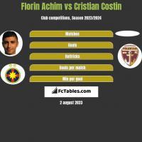 Florin Achim vs Cristian Costin h2h player stats