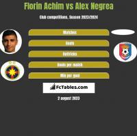 Florin Achim vs Alex Negrea h2h player stats