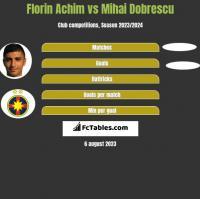 Florin Achim vs Mihai Dobrescu h2h player stats