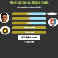 Florin Achim vs Adrian Ionita h2h player stats