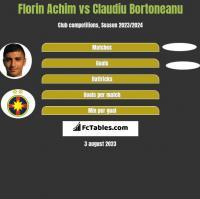 Florin Achim vs Claudiu Bortoneanu h2h player stats