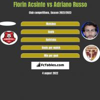 Florin Acsinte vs Adriano Russo h2h player stats