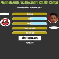 Florin Acsinte vs Alexandru Catalin Coman h2h player stats