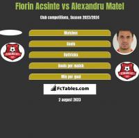 Florin Acsinte vs Alexandru Matel h2h player stats