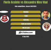 Florin Acsinte vs Alexandru Nicu Vlad h2h player stats