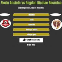 Florin Acsinte vs Bogdan Nicolae Bucurica h2h player stats