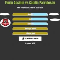 Florin Acsinte vs Catalin Parvulescu h2h player stats