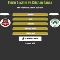 Florin Acsinte vs Cristian Ganea h2h player stats