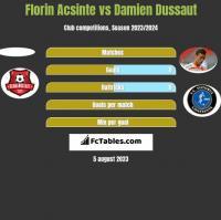 Florin Acsinte vs Damien Dussaut h2h player stats