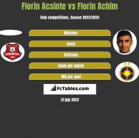Florin Acsinte vs Florin Achim h2h player stats