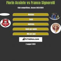 Florin Acsinte vs Franco Signorelli h2h player stats