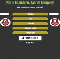 Florin Acsinte vs Gabriel Company h2h player stats