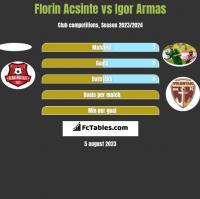 Florin Acsinte vs Igor Armas h2h player stats
